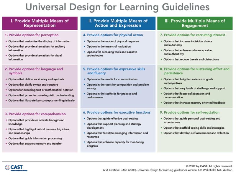 Oldsmooc1week1learningdesigndefinition Licensed For Non Commercial