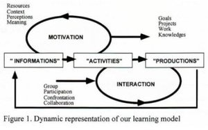 constrctivism learning and teaching model essay Constructivism is a learning theory that explains how people might acquire knowledge and learn it states that people construct their knowledge through experiencing things and reflecting on their past and current experienceit has a positive impact on education system.